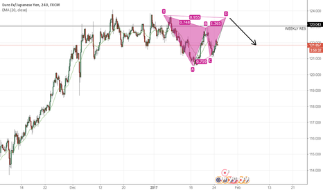 EURJPY: Potential Advanced pattern formation