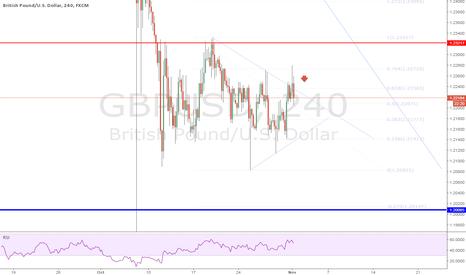 GBPUSD: GBPUSD Short Trade 11-1-16