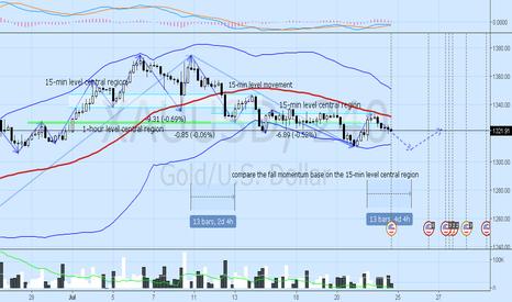 XAUUSD: GOLD expecting short term re-bounce