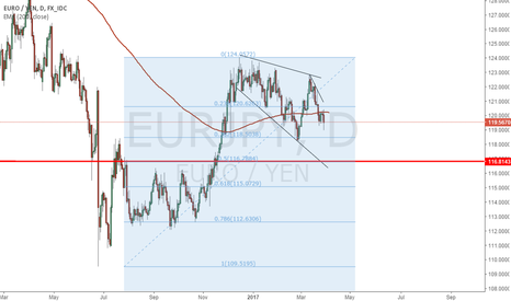 EURJPY: waiting for a long setup