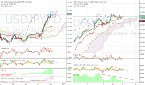 USDJPY: Some weakness and momentum problem