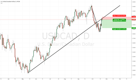 USDCAD: USDCAD, D1
