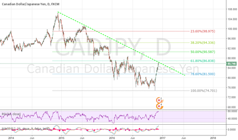 CADJPY: CADJPY Watch Out, possible short!