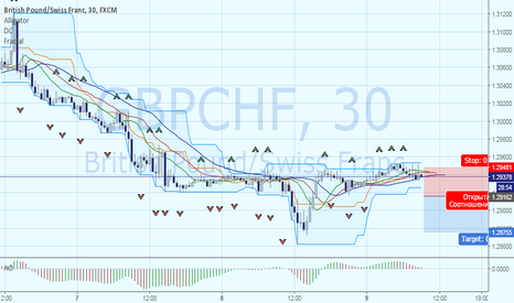 GBPCHF: Нисходящий тренд GBPCHF