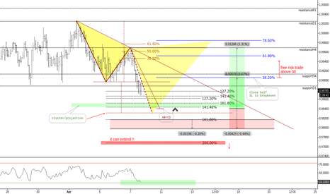 AUDCAD: (2h) ABCD Projection // Waiting... // IF=THEN ®