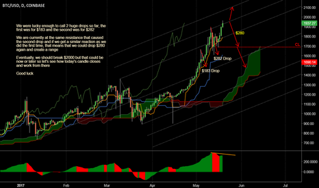 BTCUSD: Critical price action at resistance...
