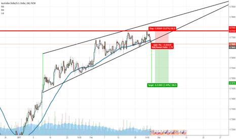 AUDUSD: Triangle pattern on AUDUSD H4 Chart