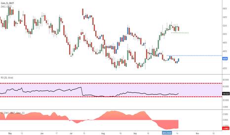 ZC1!: CORN/Wheat Spread narrowing?