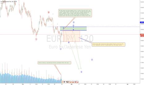 EURJPY: EURJPY looks bearish longer term