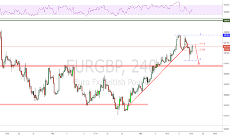 EURGBP: A possible 2618 trade