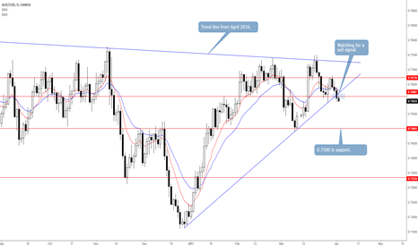 AUDUSD: AUDUSD Loosens Grip on 0.7608 Ahead of RBA