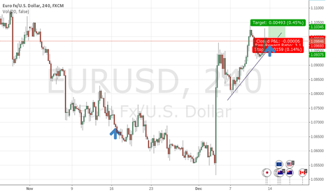 EURUSD: EU long and becarefooll he back