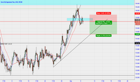 EURJPY: EURJPY Break trendline, bearish momentum