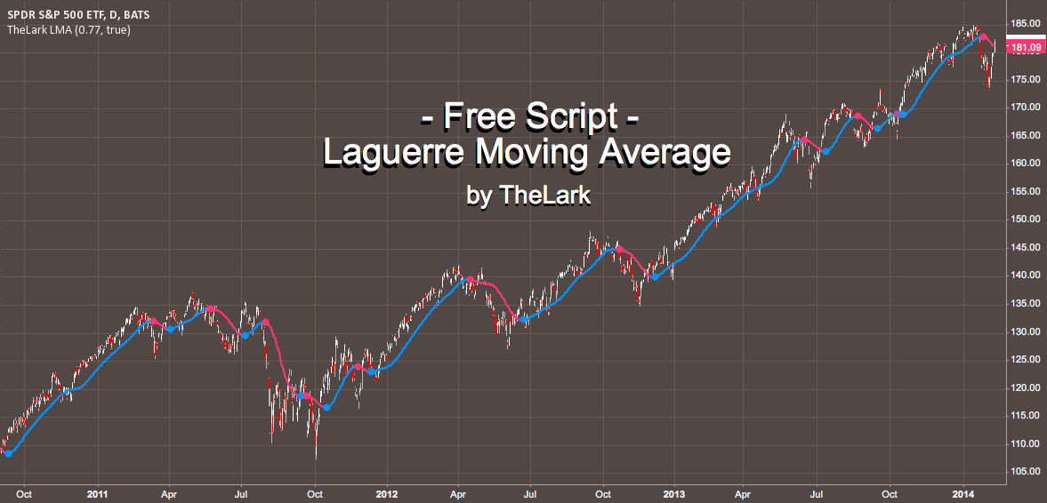 FREE INDICATOR: Laguerre Moving Average by TheLark