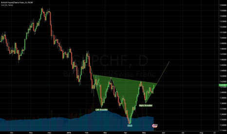GBPCHF: GBPCHF-D1 Head & Shoulders Bottom alike