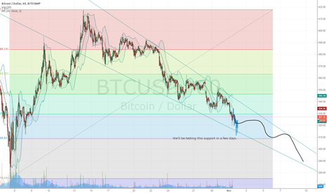 BTCUSD: Very basic prediction for the next week or so