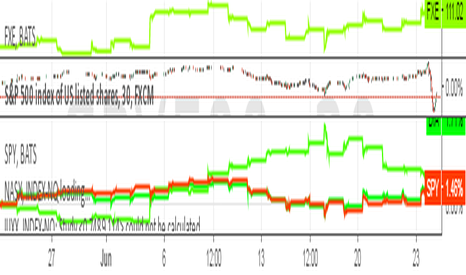 "SPX500: //@version=2 strategy(""MACD Strategy"", overlay=true)  fastLength"