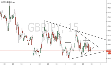 GBPJPY: GBPJPY is sounding off