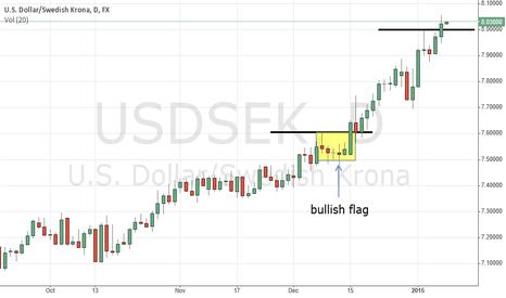 USDSEK: USDSEK above 8.0