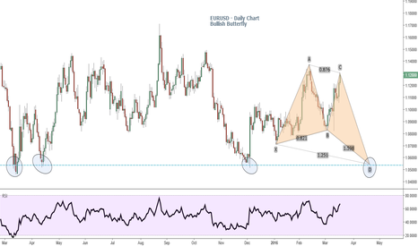 EURUSD: EURUSD - Sell on Rallies