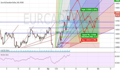 EURCAD: EURCAD trading Plan