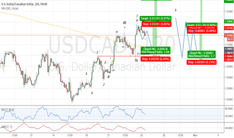 USDCAD: 4th and 5th Waves To Come ???