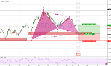 USDCHF: BULLISH GARTLEY PATTERN USD/CHF