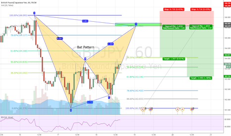 GBPJPY: A possible move to the downside GBPJPY 60 min