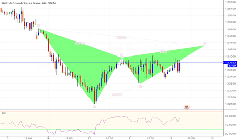 GBPCHF: GBP/CHF 60 Potential Gartley