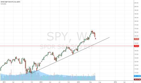 SPY: Will SPY hold?