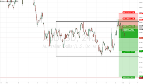 AUDUSD: AUD/USD STRONG SHORT