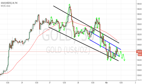 GOLD: GOLD 30M TECHNICAL ANALYSIS