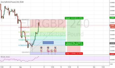 EURGBP: EURGBP Double Bottom