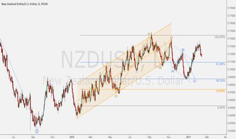 NZDUSD: NZDUSD - Guess which direction will go!