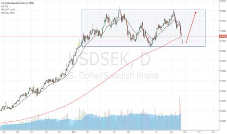 USDSEK: USDSEK Long in consolidation box