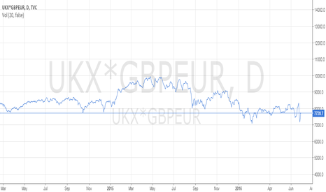 UKX*GBPEUR: ftse in euros