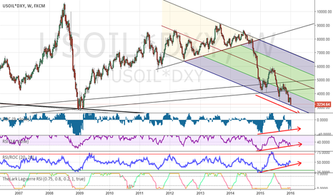 USOIL*DXY: WTI Crude Oil correlated with DXY Index - BucksBarrel