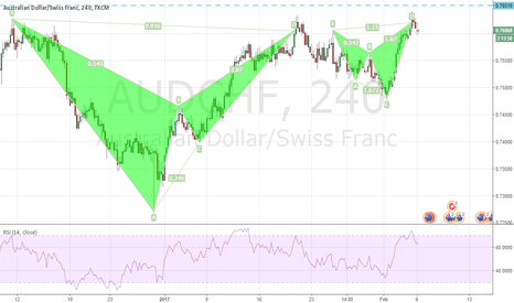 AUDCHF: Patterns to short the AUDCHF