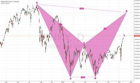 NKY: Nikkei if bullish to the extreme