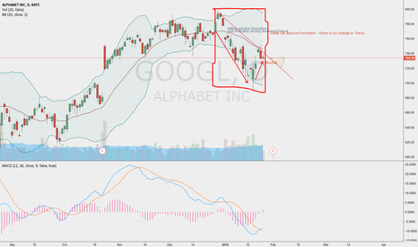 GOOGL: Dead Cat Bounce - Google
