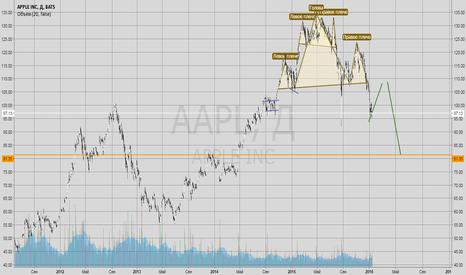 AAPL: AAPL Составная голова и плечи