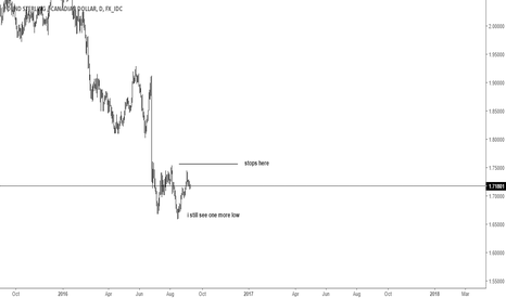 GBPCAD: gbpcad daily short update