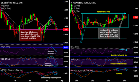 USDCHF: USD/CHF bears ensure persisted range in major trend