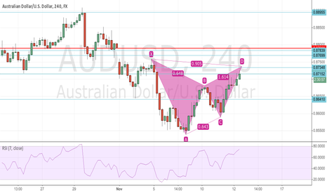 AUDUSD: Good pattern formation on 4 hr chart