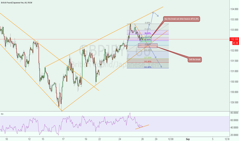 GBPJPY: Decision time possible buy, good luck!!