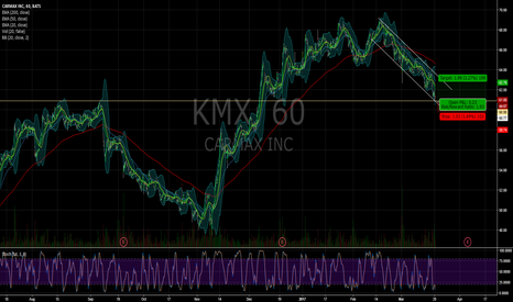 KMX: $KMX