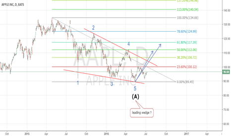 AAPL: APPL it's time for wave B