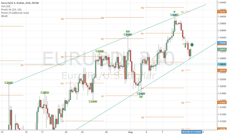 EURUSD: Bullish engulfing pattern