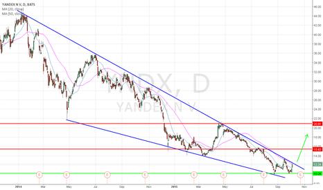 YNDX: Double bottom + biseau