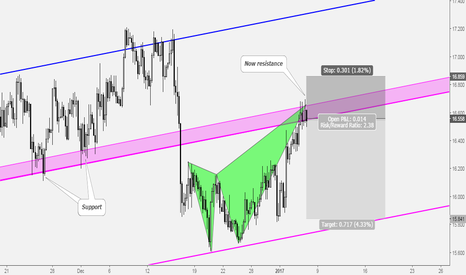 XAGUSD: Silver Deep Crab Pattern Completion at Key Resistance